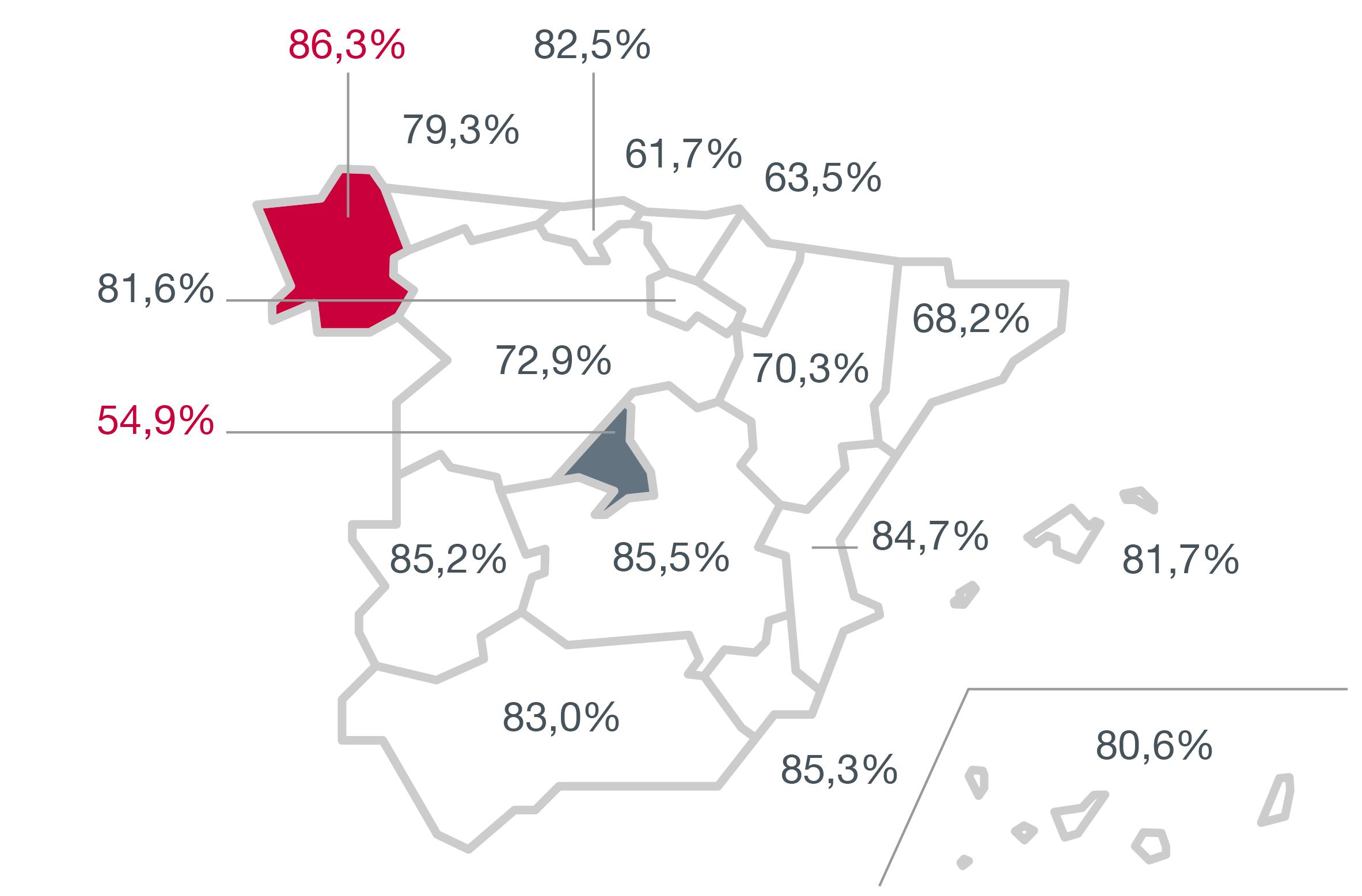 Cifras: Distribución de empleo en España