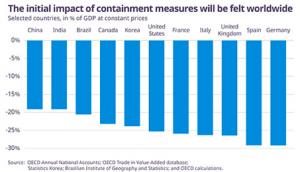 Previsión recesión por la OCDE