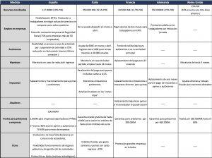 Comparativo países medidas Covid19